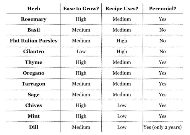 Which Herbs to Grow at Home - from Gatheredtable